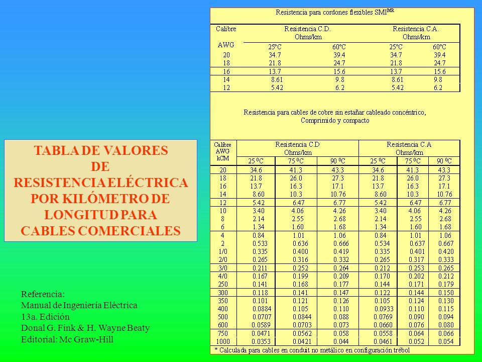 TABLA DE VALORES DE RESISTENCIA ELÉCTRICA POR KILÓMETRO DE LONGITUD PARA CABLES COMERCIALES Referencia: Manual de Ingeniería Eléctrica 13a. Edición Do