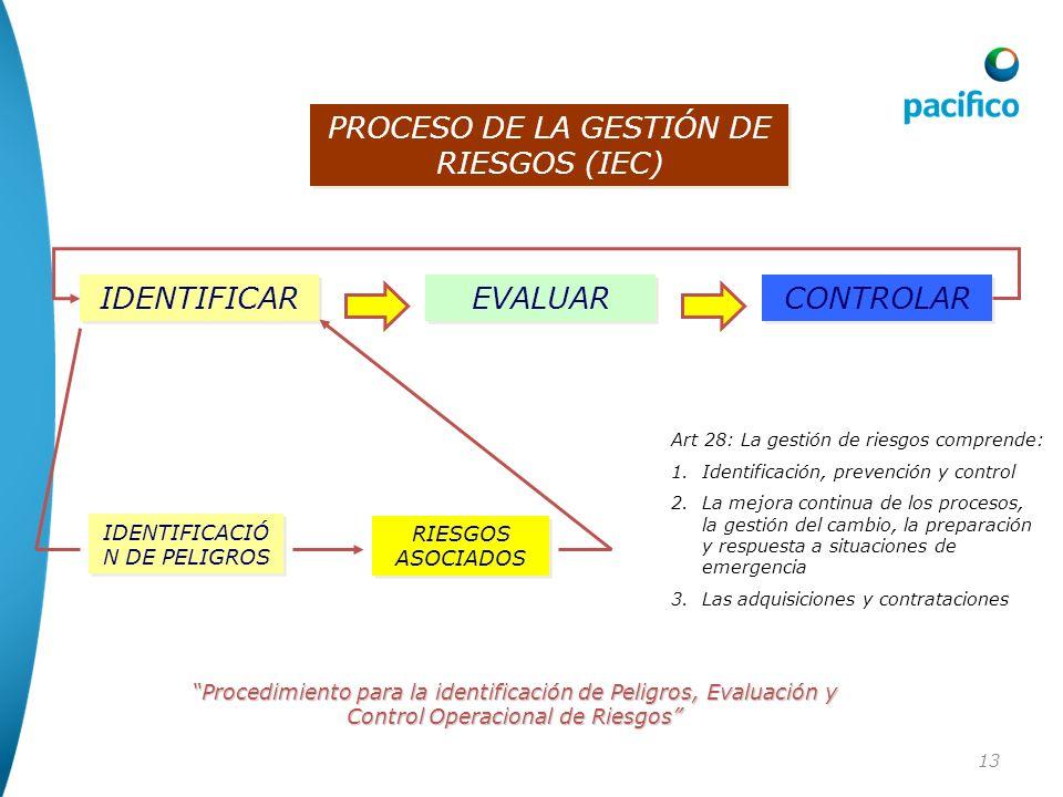 13 PROCESO DE LA GESTIÓN DE RIESGOS (IEC) IDENTIFICAR EVALUAR CONTROLAR IDENTIFICACIÓ N DE PELIGROS RIESGOS ASOCIADOS Procedimiento para la identifica