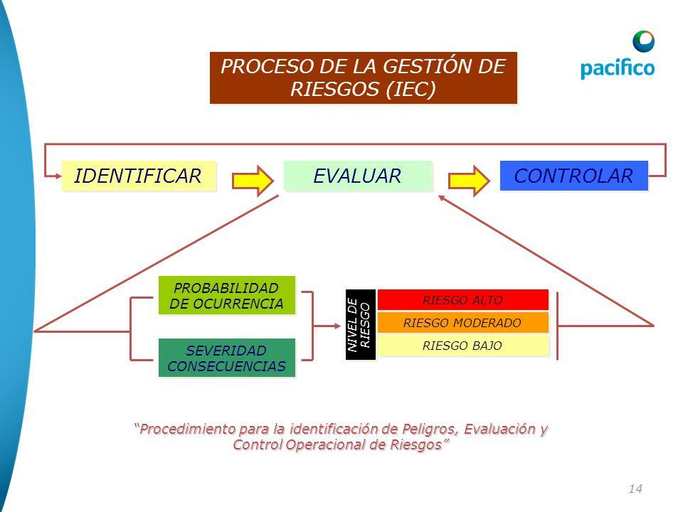 14 PROCESO DE LA GESTIÓN DE RIESGOS (IEC) IDENTIFICAR EVALUAR CONTROLAR PROBABILIDAD DE OCURRENCIA SEVERIDAD CONSECUENCIAS NIVEL DE RIESGO NIVEL DE RI