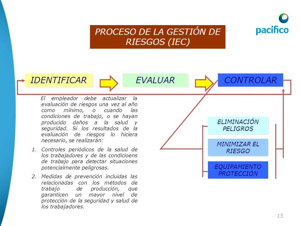 15 PROCESO DE LA GESTIÓN DE RIESGOS (IEC) IDENTIFICAR EVALUAR CONTROLAR IDENTIFICAR EVALUAR CONTROLAR ELIMINACIÓN PELIGROS MINIMIZAR EL RIESGO EQUIPAM