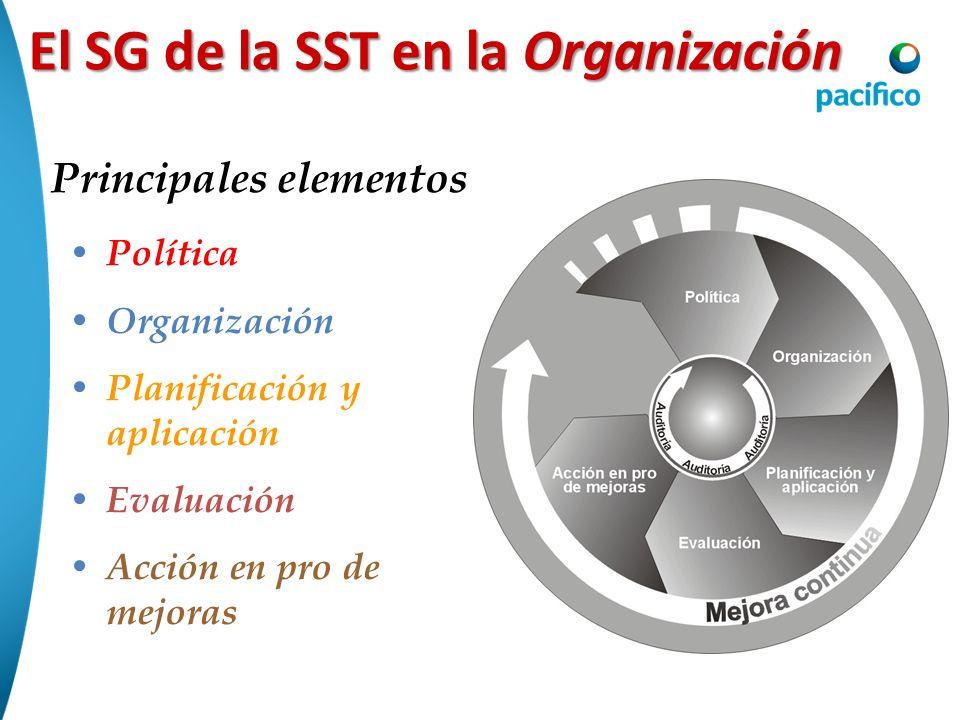 El SG de la SST en la Organización Principales elementos Política Organización Planificación y aplicación Evaluación Acción en pro de mejoras