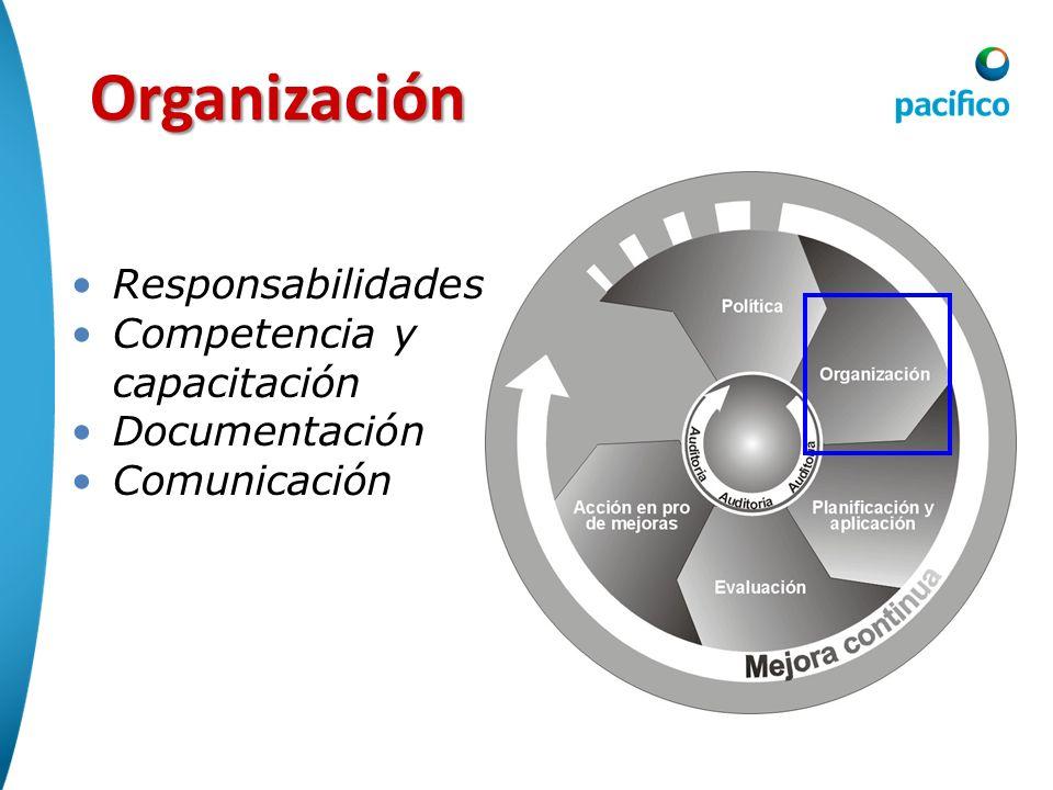 Organización Responsabilidades Competencia y capacitación Documentación Comunicación