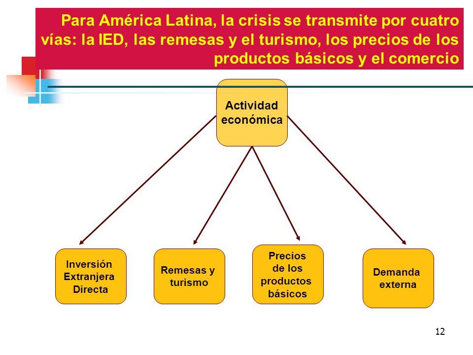 12 Actividad económica Para América Latina, la crisis se transmite por cuatro vías: la IED, las remesas y el turismo, los precios de los productos bás