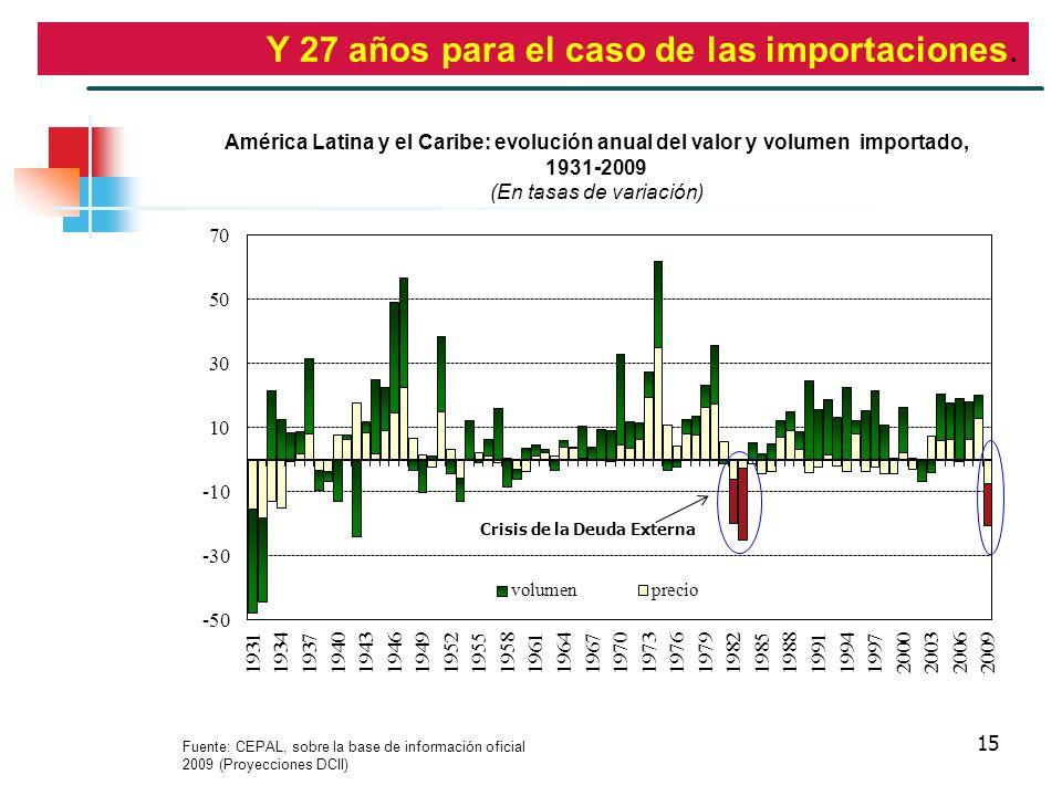 15 Y 27 años para el caso de las importaciones. Fuente: CEPAL, sobre la base de información oficial 2009 (Proyecciones DCII) América Latina y el Carib