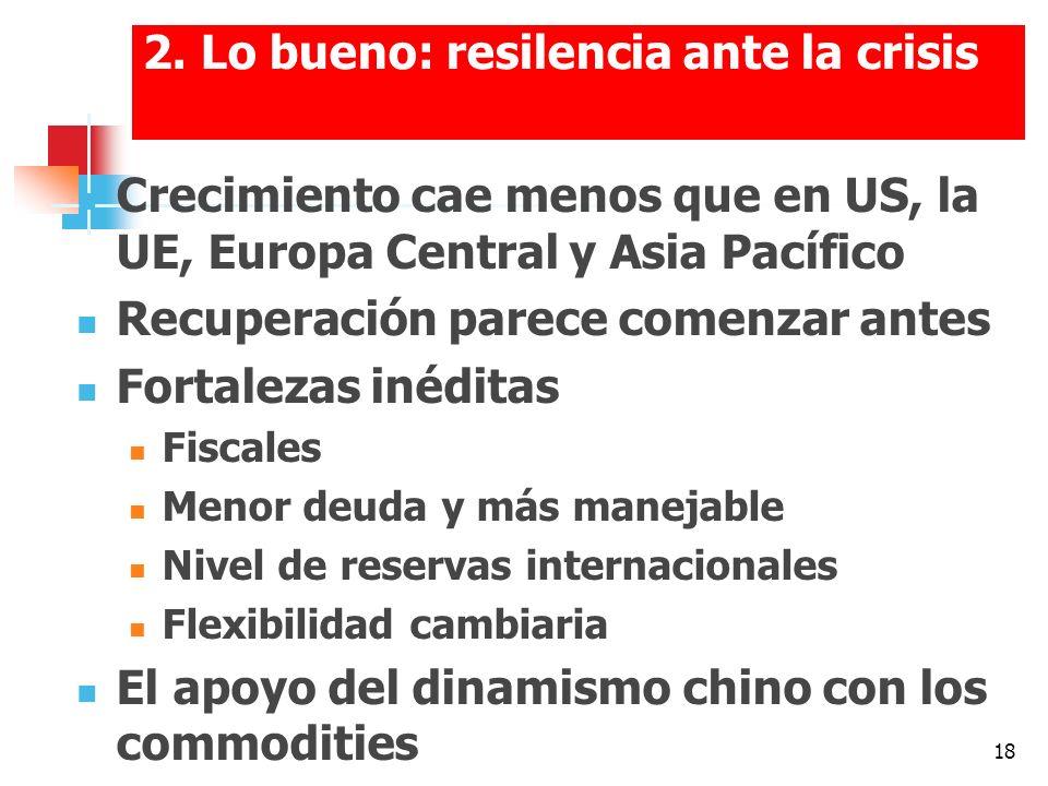 18 2. Lo bueno: resilencia ante la crisis Crecimiento cae menos que en US, la UE, Europa Central y Asia Pacífico Recuperación parece comenzar antes Fo