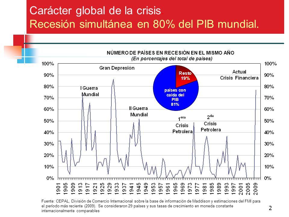 2 NÚMERO DE PAÍSES EN RECESIÓN EN EL MISMO AÑO (En porcentajes del total de países) Fuente: CEPAL, División de Comercio Internacional sobre la base de