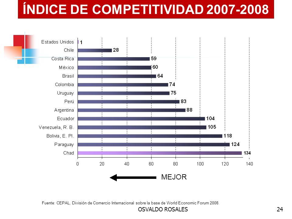 OSVALDO ROSALES24 Fuente: CEPAL, División de Comercio Internacional sobre la base de World Economic Forum 2008. ÍNDICE DE COMPETITIVIDAD 2007-2008 MEJ