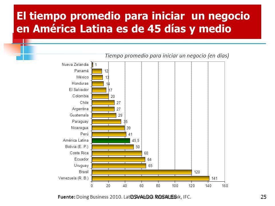 OSVALDO ROSALES25 El tiempo promedio para iniciar un negocio en América Latina es de 45 días y medio Fuente: Doing Business 2010. Latin América. World