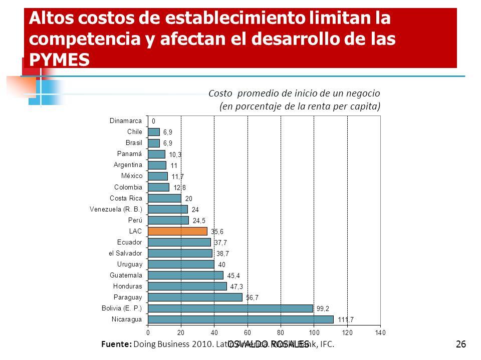OSVALDO ROSALES26 Altos costos de establecimiento limitan la competencia y afectan el desarrollo de las PYMES Fuente: Doing Business 2010. Latin Améri