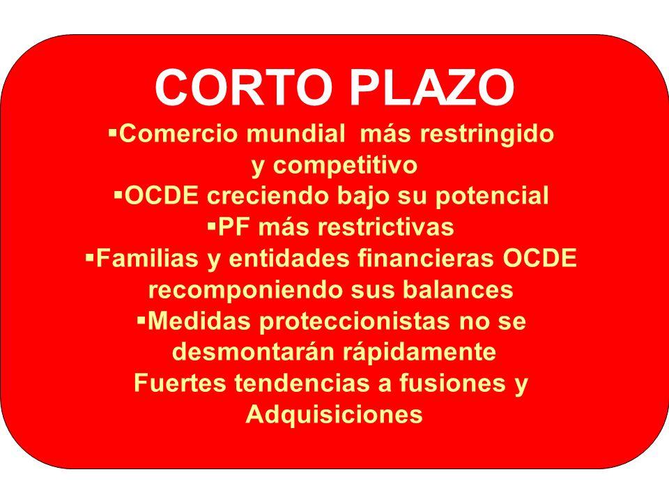 CORTO PLAZO Comercio mundial más restringido y competitivo OCDE creciendo bajo su potencial PF más restrictivas Familias y entidades financieras OCDE