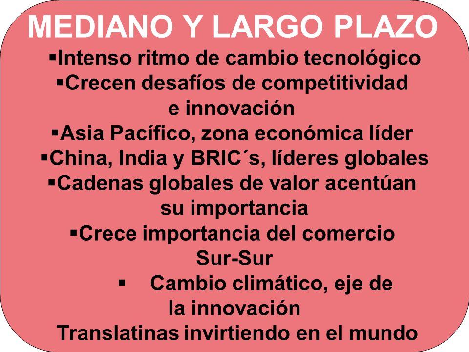 MEDIANO Y LARGO PLAZO Intenso ritmo de cambio tecnológico Crecen desafíos de competitividad e innovación Asia Pacífico, zona económica líder China, In
