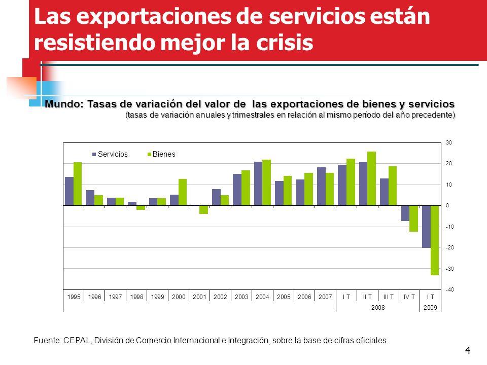 4 Las exportaciones de servicios están resistiendo mejor la crisis Fuente: CEPAL, División de Comercio Internacional e Integración, sobre la base de c