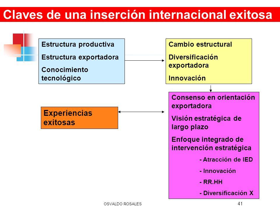 41 Estructura productiva Estructura exportadora Conocimiento tecnológico Cambio estructural Diversificación exportadora Innovación Experiencias exitos