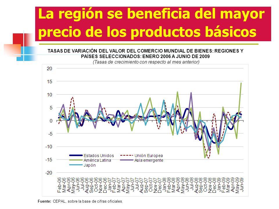 La región se beneficia del mayor precio de los productos básicos TASAS DE VARIACIÓN DEL VALOR DEL COMERCIO MUNDIAL DE BIENES: REGIONES Y PAÍSES SELECC