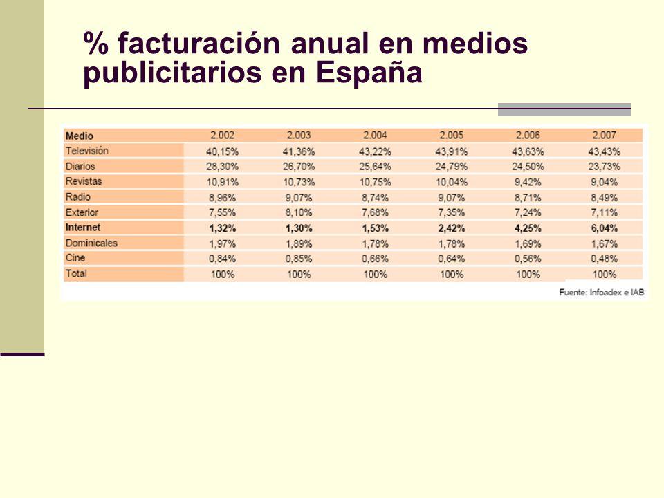 % facturación anual en medios publicitarios en España