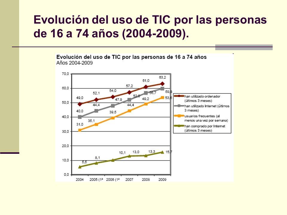 Evolución del uso de TIC por las personas de 16 a 74 años (2004-2009).