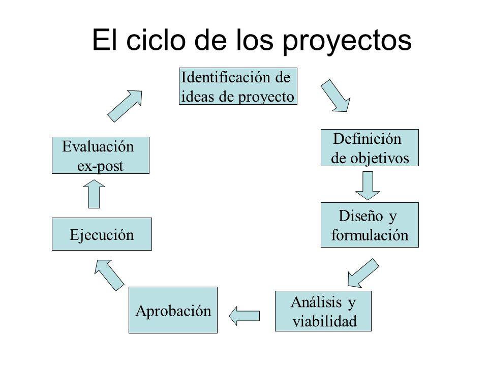 El ciclo de los proyectos Definición de objetivos Identificación de ideas de proyecto Diseño y formulación Análisis y viabilidad Ejecución Evaluación