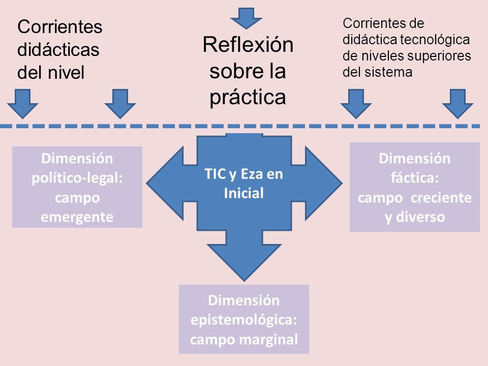 TIC y Eza en Inicial Dimensión epistemológica: campo marginal Dimensión fáctica: campo creciente y diverso Dimensión político-legal: campo emergente C