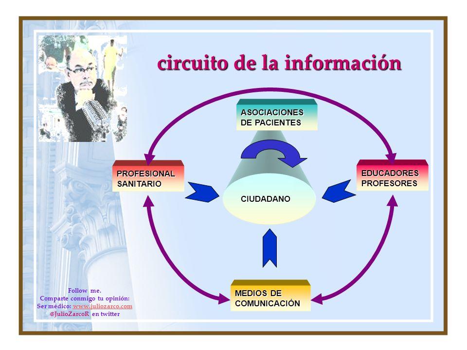 circuito de la información PROFESIONAL SANITARIO EDUCADORES PROFESORES MEDIOS DE COMUNICACIÓN CIUDADANO ASOCIACIONES DE PACIENTES Follow me. Comparte