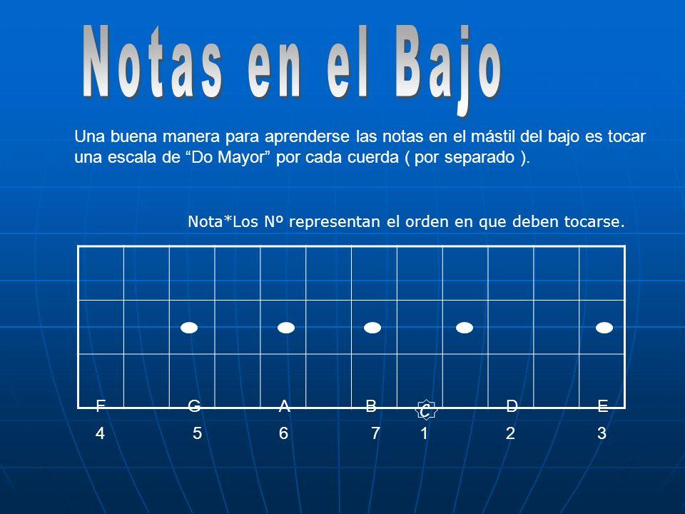 Una buena manera para aprenderse las notas en el mástil del bajo es tocar una escala de Do Mayor por cada cuerda ( por separado ). DEFGAB 1234567 C No