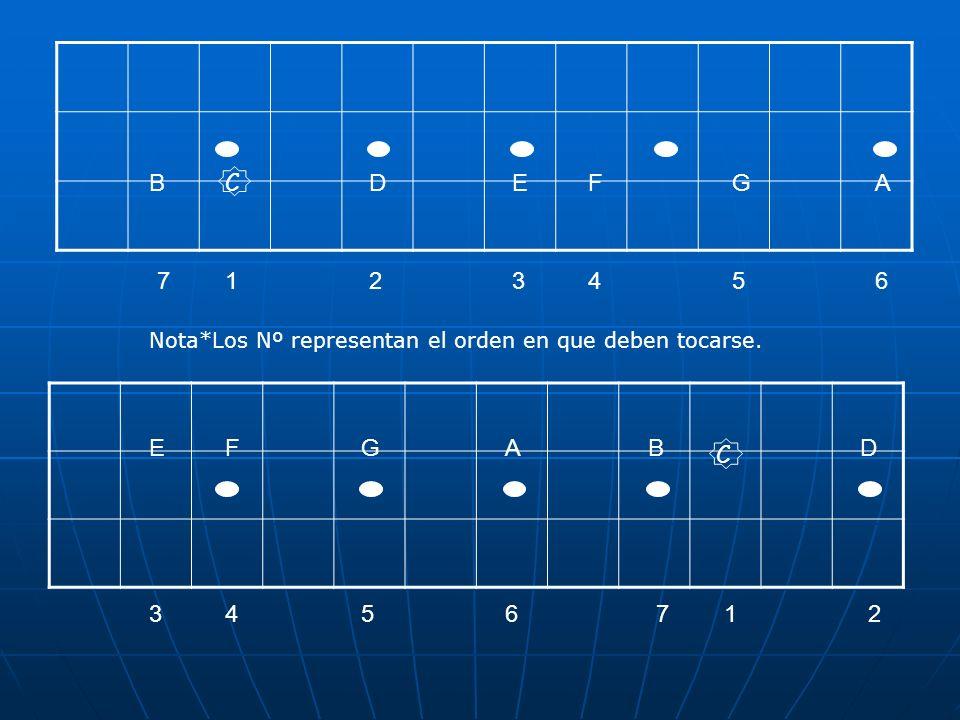 DEFGAB 1234567 Quedando Esto DEFGAB C C C C C D D D E E EF F FG G G A A A B B B Nota*Los Nº representan el orden en que deben tocarse.