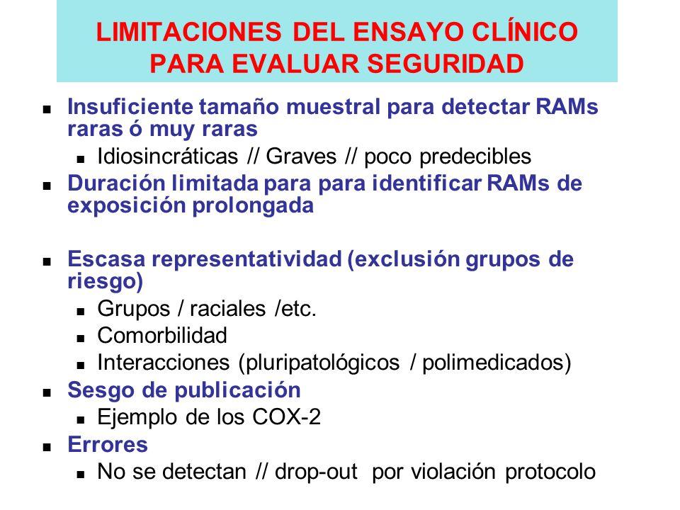 LIMITACIONES DEL ENSAYO CLÍNICO PARA EVALUAR SEGURIDAD Insuficiente tamaño muestral para detectar RAMs raras ó muy raras Idiosincráticas // Graves //