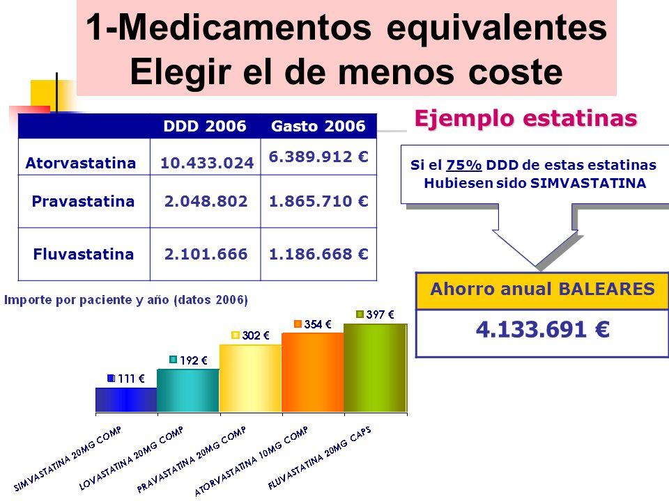 DDD 2006Gasto 2006 Atorvastatina10.433.024 6.389.912 Pravastatina2.048.8021.865.710 Fluvastatina2.101.6661.186.668 Si el 75% DDD de estas estatinas Hubiesen sido SIMVASTATINA Si el 75% DDD de estas estatinas Hubiesen sido SIMVASTATINA Ahorro anual BALEARES 4.133.691 1-Medicamentos equivalentes Elegir el de menos coste Ejemplo estatinas