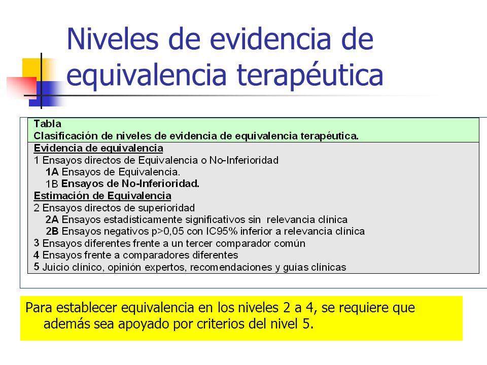 Niveles de evidencia de equivalencia terapéutica Para establecer equivalencia en los niveles 2 a 4, se requiere que además sea apoyado por criterios del nivel 5.