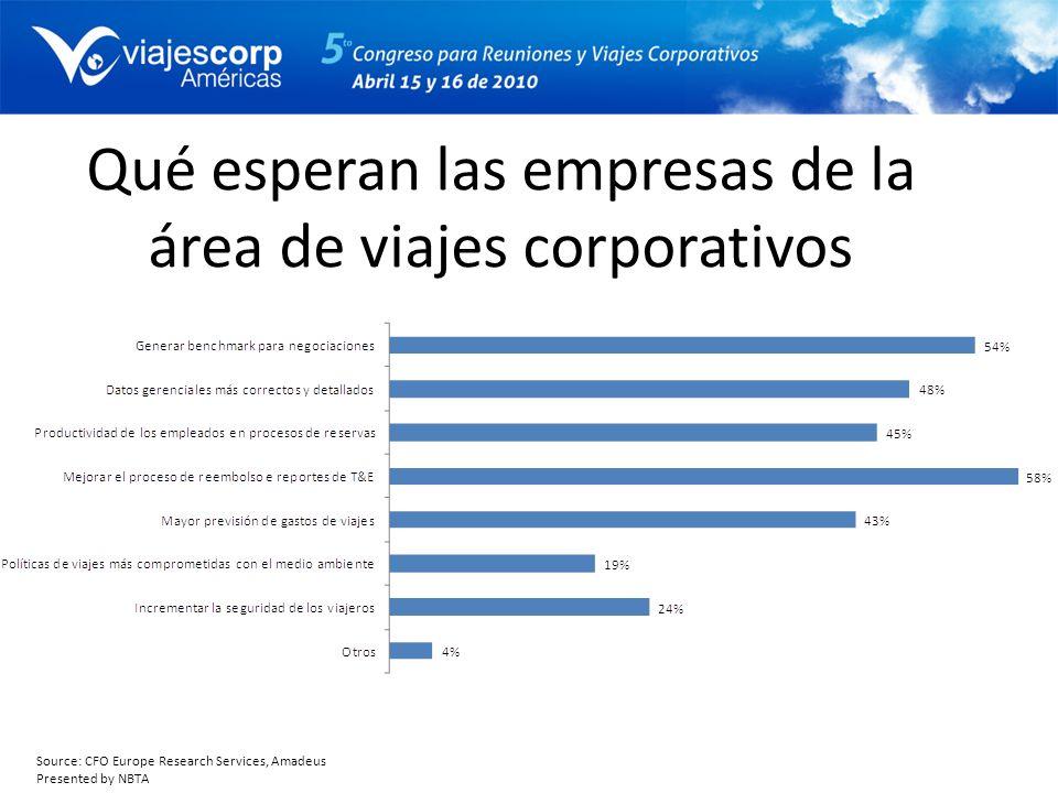 Qué esperan las empresas de la área de viajes corporativos Source: CFO Europe Research Services, Amadeus Presented by NBTA