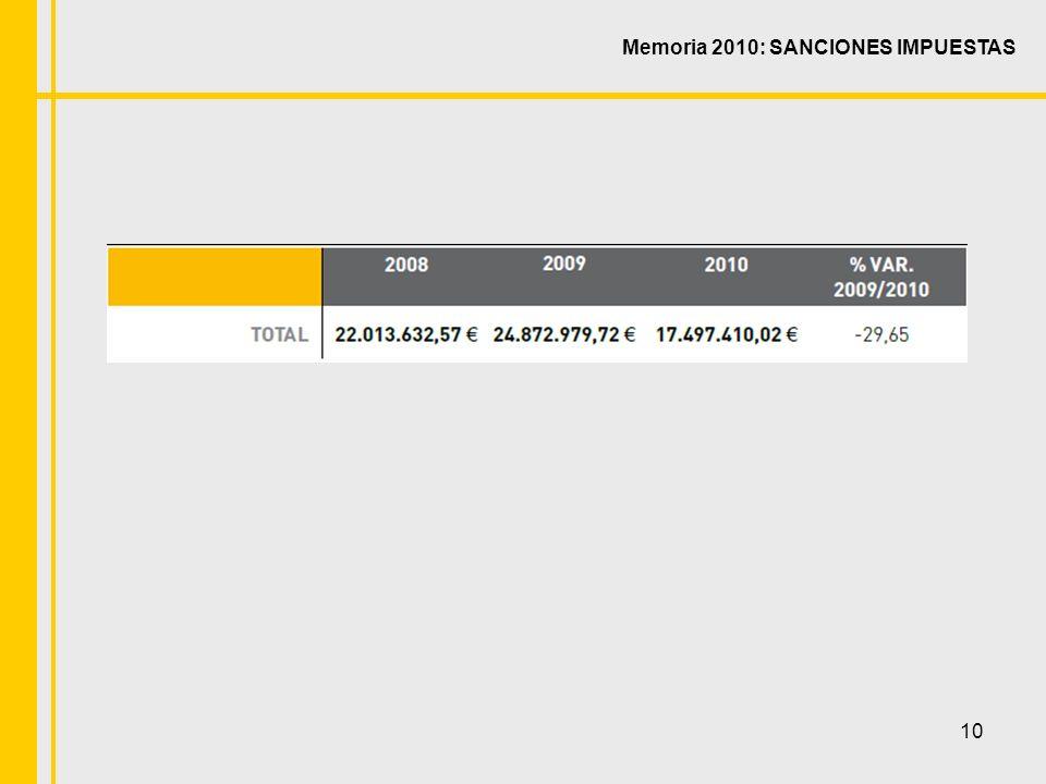 10 Memoria 2010: SANCIONES IMPUESTAS