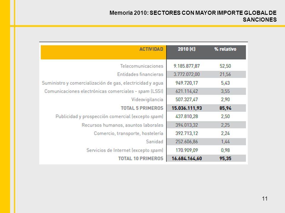 11 Memoria 2010: SECTORES CON MAYOR IMPORTE GLOBAL DE SANCIONES