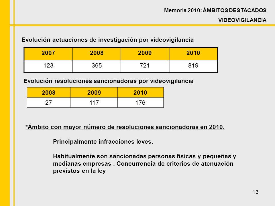 13 Evolución actuaciones de investigación por videovigilancia 2007200820092010 123365721819 Memoria 2010: ÁMBITOS DESTACADOS VIDEOVIGILANCIA *Ámbito con mayor número de resoluciones sancionadoras en 2010.