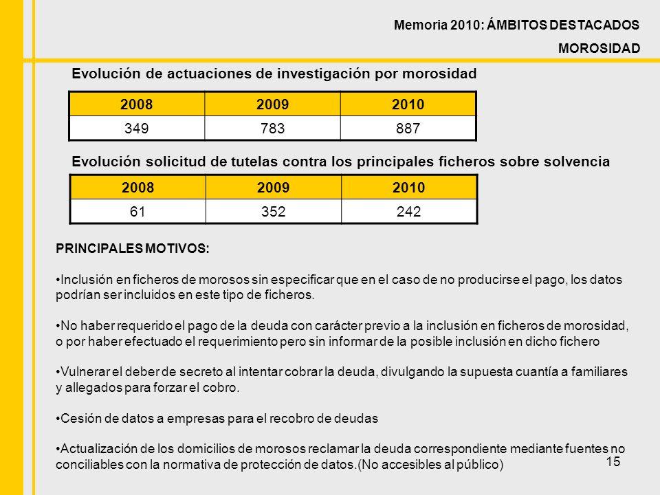 15 Evolución de actuaciones de investigación por morosidad 200820092010 349783887 Evolución solicitud de tutelas contra los principales ficheros sobre solvencia 200820092010 61352242 Memoria 2010: ÁMBITOS DESTACADOS MOROSIDAD PRINCIPALES MOTIVOS: Inclusión en ficheros de morosos sin especificar que en el caso de no producirse el pago, los datos podrían ser incluidos en este tipo de ficheros.