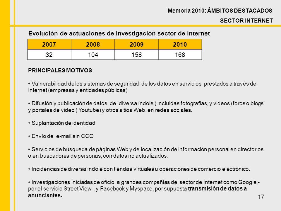 17 Evolución de actuaciones de investigación sector de Internet Memoria 2010: ÁMBITOS DESTACADOS SECTOR INTERNET 2007200820092010 32104158168 PRINCIPALES MOTIVOS Vulnerabilidad de los sistemas de seguridad de los datos en servicios prestados a través de Internet (empresas y entidades públicas) Difusión y publicación de datos de diversa índole ( incluidas fotografías, y videos) foros o blogs y portales de video ( Youtube) y otros sitios Web.