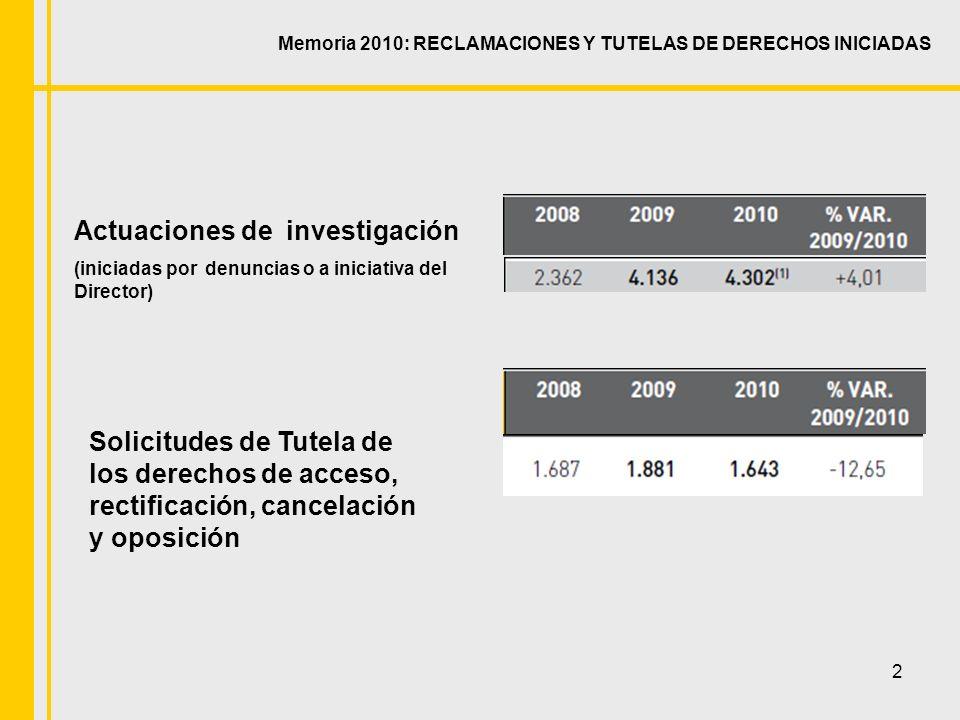 23 Evolución actuaciones de investigación por spam 2007200820092010 78147180126 Memoria 2010: ÁMBITOS DESTACADOS Comunicaciones comerciales.