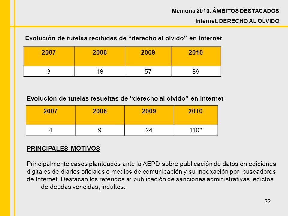 22 Evolución de tutelas recibidas de derecho al olvido en Internet Memoria 2010: ÁMBITOS DESTACADOS Internet.