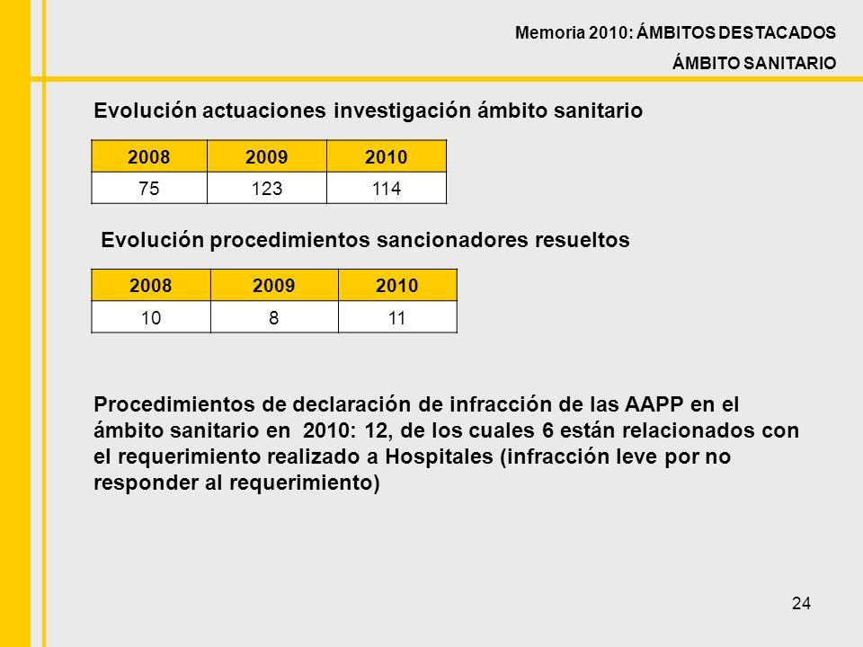 24 Memoria 2010: ÁMBITOS DESTACADOS ÁMBITO SANITARIO Evolución actuaciones investigación ámbito sanitario 200820092010 75123114 Evolución procedimientos sancionadores resueltos 200820092010 10811 Procedimientos de declaración de infracción de las AAPP en el ámbito sanitario en 2010: 12, de los cuales 6 están relacionados con el requerimiento realizado a Hospitales (infracción leve por no responder al requerimiento)