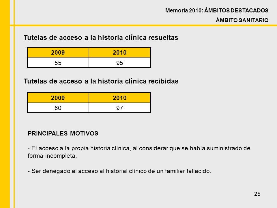 25 Tutelas de acceso a la historia clínica resueltas 20092010 5595 PRINCIPALES MOTIVOS - El acceso a la propia historia clínica, al considerar que se había suministrado de forma incompleta.