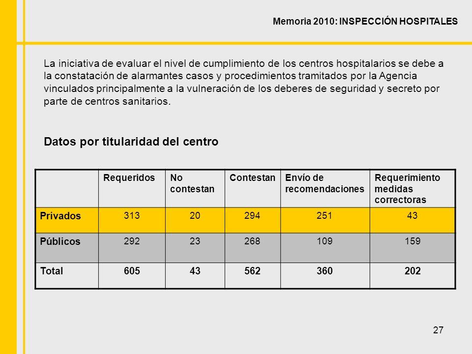 27 Memoria 2010: INSPECCIÓN HOSPITALES La iniciativa de evaluar el nivel de cumplimiento de los centros hospitalarios se debe a la constatación de alarmantes casos y procedimientos tramitados por la Agencia vinculados principalmente a la vulneración de los deberes de seguridad y secreto por parte de centros sanitarios.