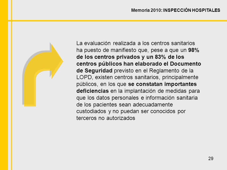 29 La evaluación realizada a los centros sanitarios ha puesto de manifiesto que, pese a que un 98% de los centros privados y un 83% de los centros públicos han elaborado el Documento de Seguridad previsto en el Reglamento de la LOPD, existen centros sanitarios, principalmente públicos, en los que se constatan importantes deficiencias en la implantación de medidas para que los datos personales e información sanitaria de los pacientes sean adecuadamente custodiados y no puedan ser conocidos por terceros no autorizados Memoria 2010: INSPECCIÓN HOSPITALES