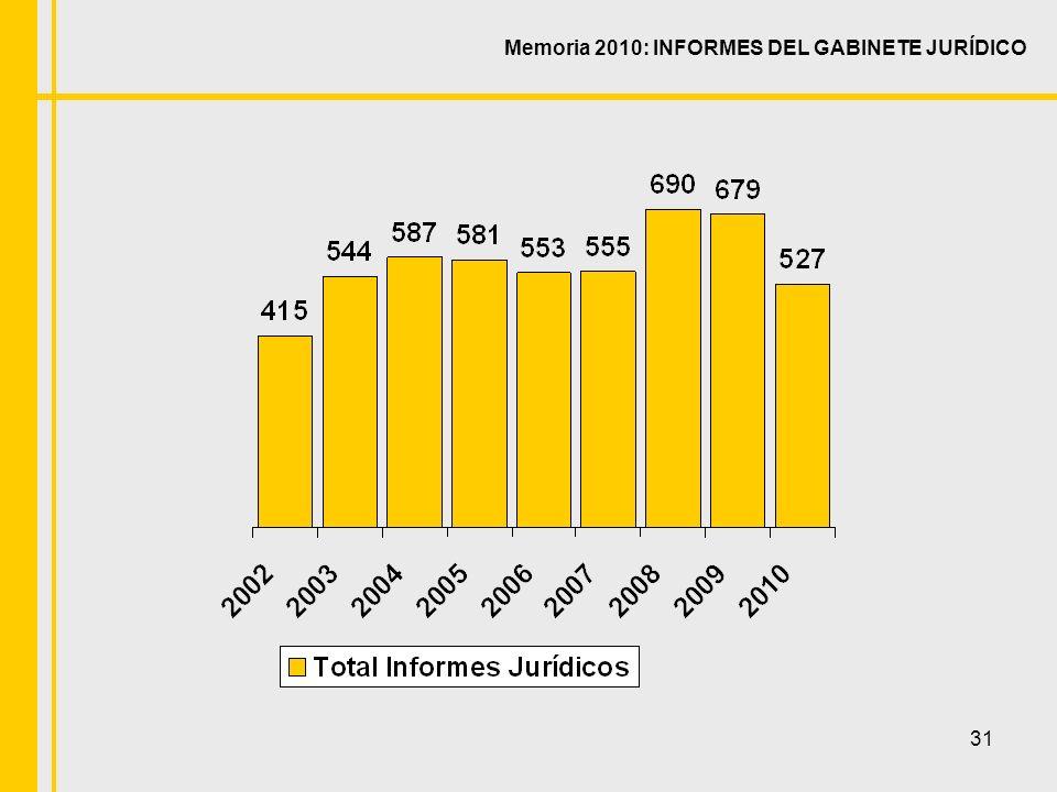 31 Memoria 2010: INFORMES DEL GABINETE JURÍDICO
