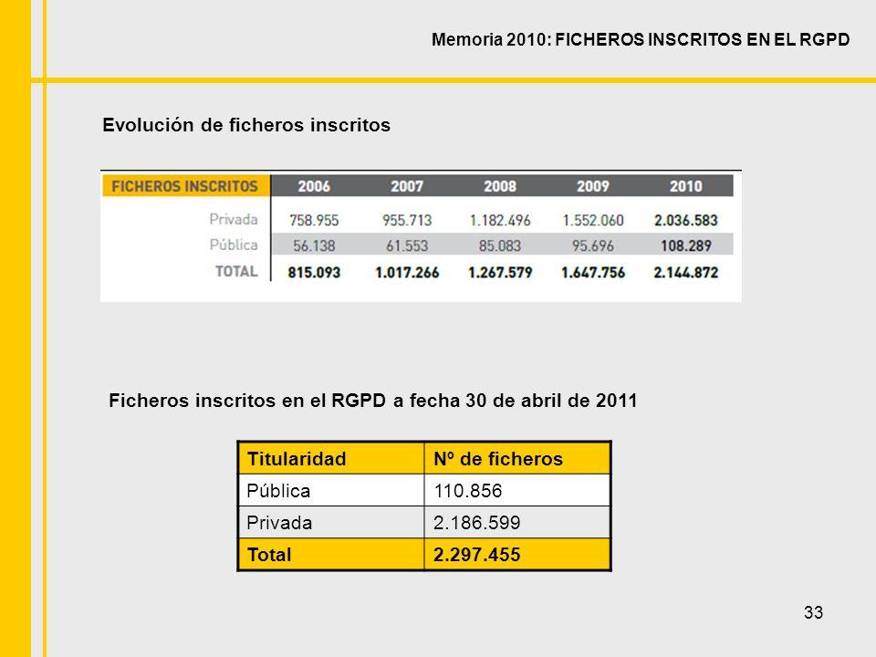 33 Memoria 2010: FICHEROS INSCRITOS EN EL RGPD Evolución de ficheros inscritos TitularidadNº de ficheros Pública110.856 Privada2.186.599 Total2.297.455 Ficheros inscritos en el RGPD a fecha 30 de abril de 2011