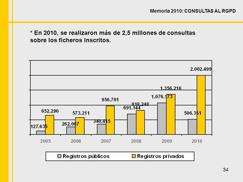 34 Memoria 2010: CONSULTAS AL RGPD * En 2010, se realizaron más de 2,5 millones de consultas sobre los ficheros inscritos.