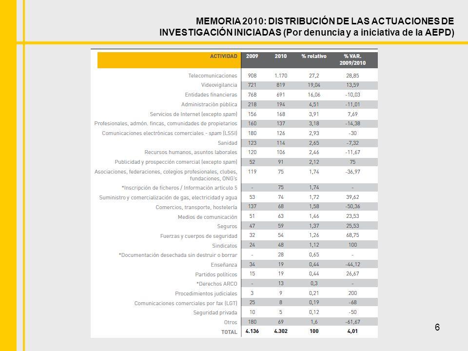 6 MEMORIA 2010: DISTRIBUCIÓN DE LAS ACTUACIONES DE INVESTIGACIÓN INICIADAS (Por denuncia y a iniciativa de la AEPD)