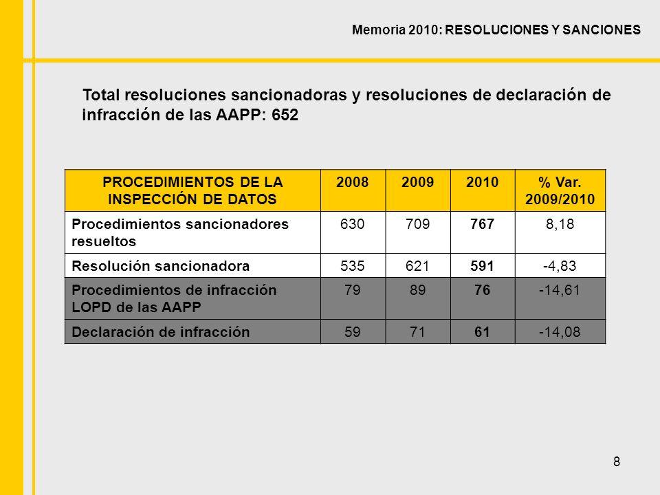 8 Memoria 2010: RESOLUCIONES Y SANCIONES Total resoluciones sancionadoras y resoluciones de declaración de infracción de las AAPP: 652 PROCEDIMIENTOS DE LA INSPECCIÓN DE DATOS 200820092010% Var.