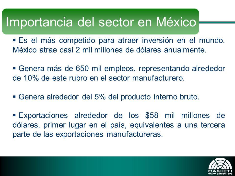 Es el más competido para atraer inversión en el mundo. México atrae casi 2 mil millones de dólares anualmente. Genera más de 650 mil empleos, represen