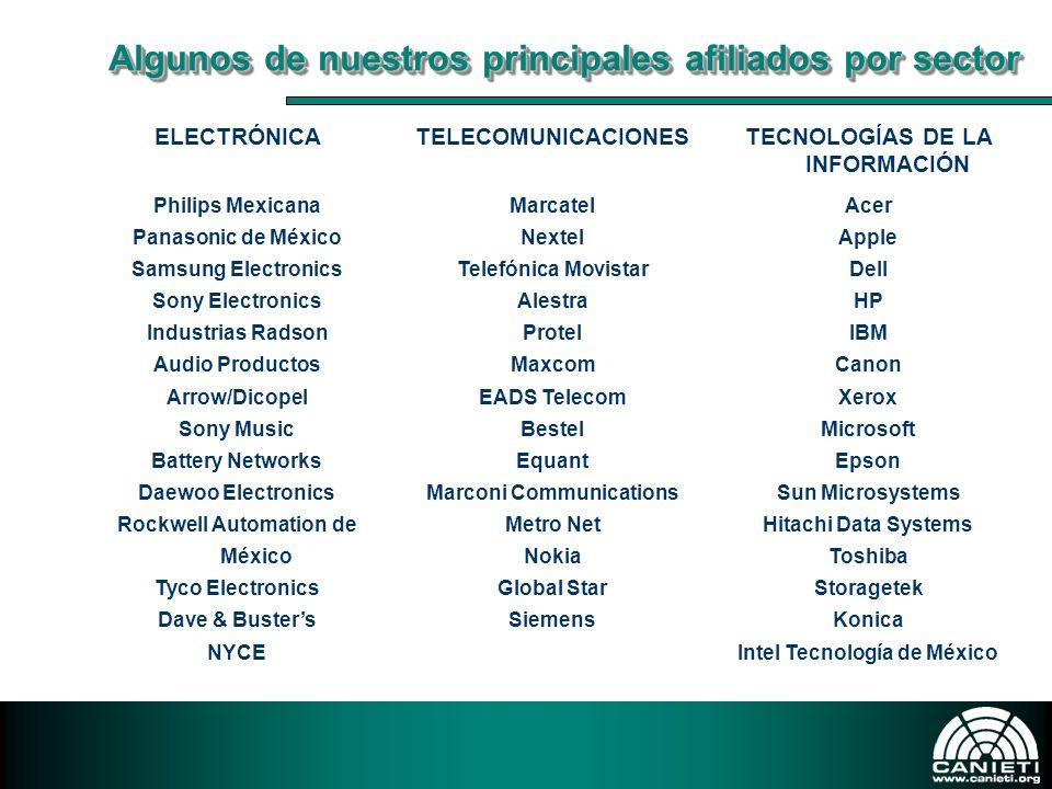 Algunos de nuestros principales afiliados por sector ELECTRÓNICATELECOMUNICACIONESTECNOLOGÍAS DE LA INFORMACIÓN Philips Mexicana Panasonic de México S