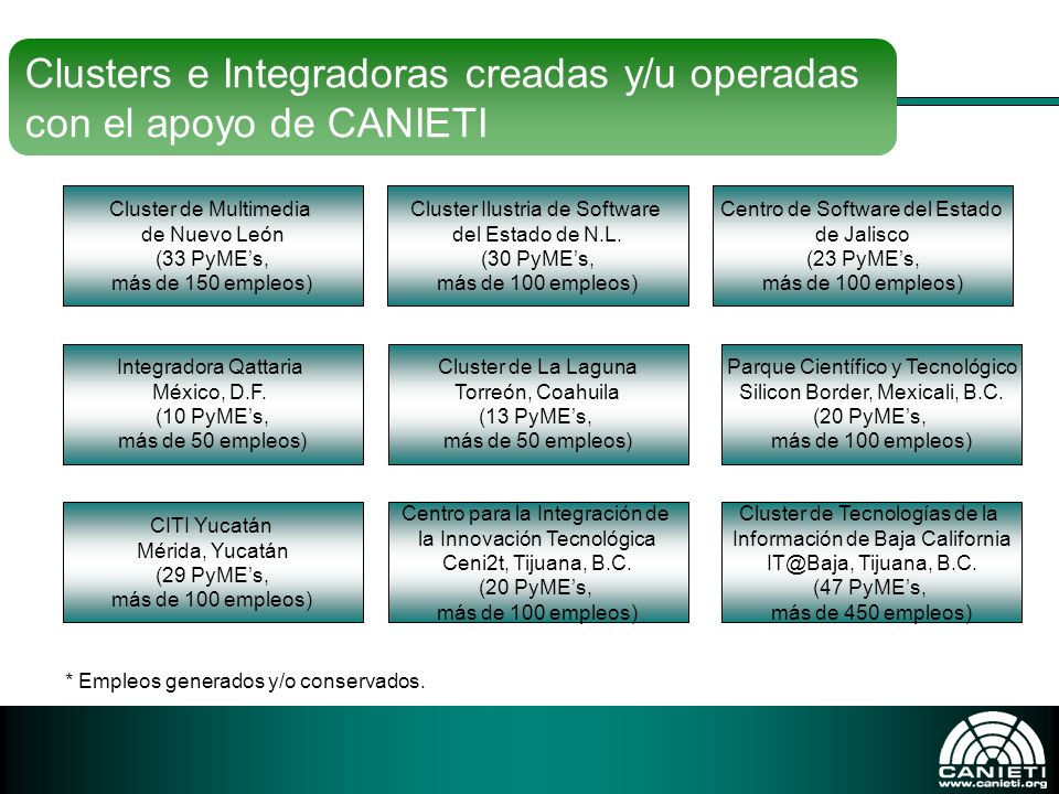 Cluster de Multimedia de Nuevo León (33 PyMEs, más de 150 empleos) Cluster Ilustria de Software del Estado de N.L. (30 PyMEs, más de 100 empleos) Cent