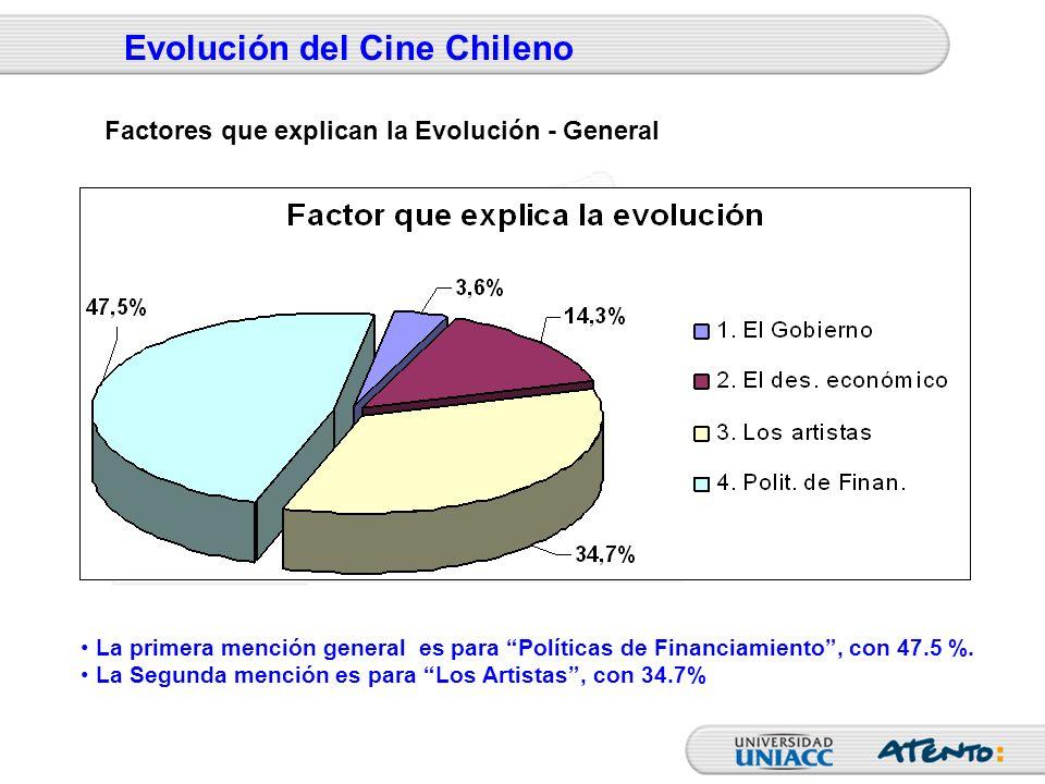 Evolución del Cine Chileno La primera mención general es para Políticas de Financiamiento, con 47.5 %. La Segunda mención es para Los Artistas, con 34