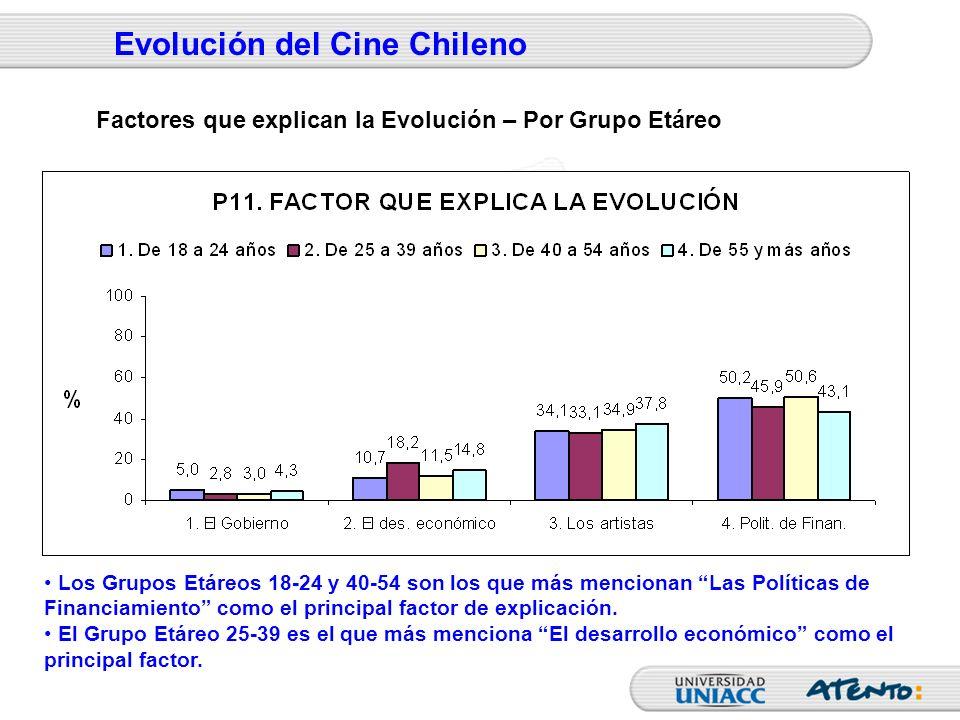 Evolución del Cine Chileno Los Grupos Etáreos 18-24 y 40-54 son los que más mencionan Las Políticas de Financiamiento como el principal factor de expl